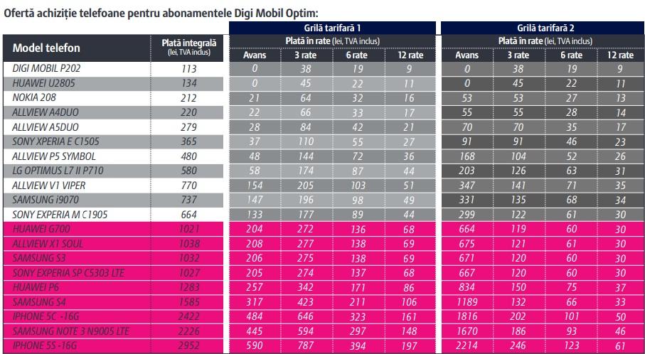 xbgo56jk Telefoane Allview In Rate La Digi Mobil