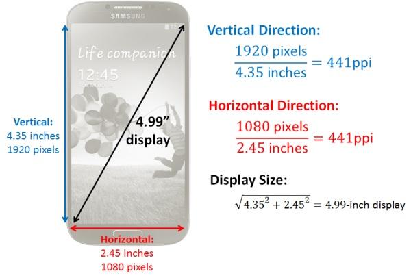 wr Topul telefoanelor cu cea mai buna densitate de pixeli ppi