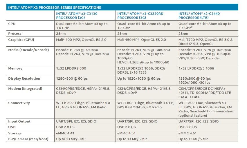 Specification Allview va lansa produse cu procesorul Sofia 3G-R de la Intel