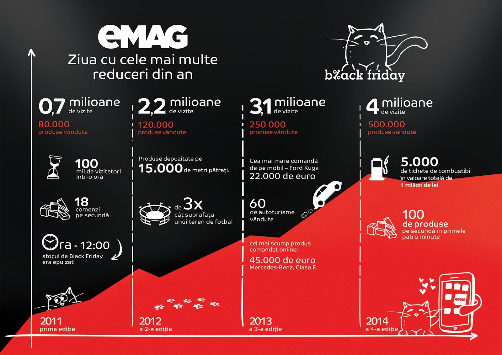 Black Friday eMAG 2015  evoMAG si eMag, AMR 2 zile, Black Friday 2015