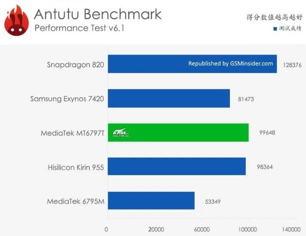 ppp Snapdragon 820 vs MediaTek Helio X25 lista celor mai performante telefoane