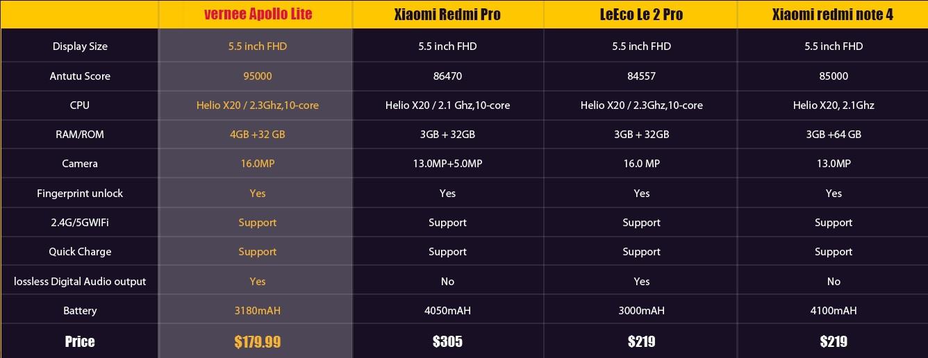 4566 Iata cum poti cumpara Vernee Apollo Lite la un pret de numai 99 USD!