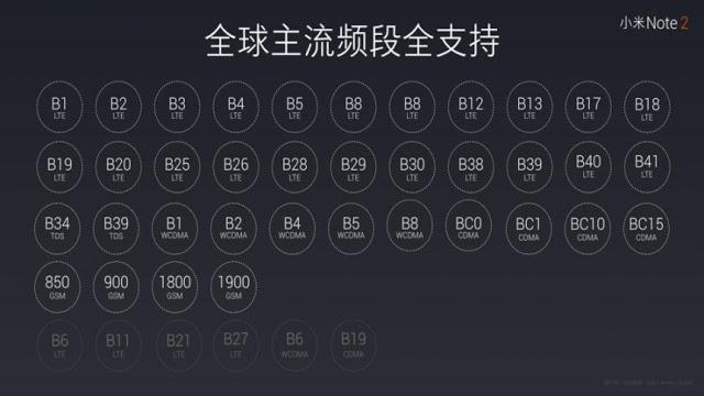 mi-note-2-lte-band-support-2 Xiaomi Mi Note 2 lansat oficial, alternativa reala si ieftina pentru Note 7!