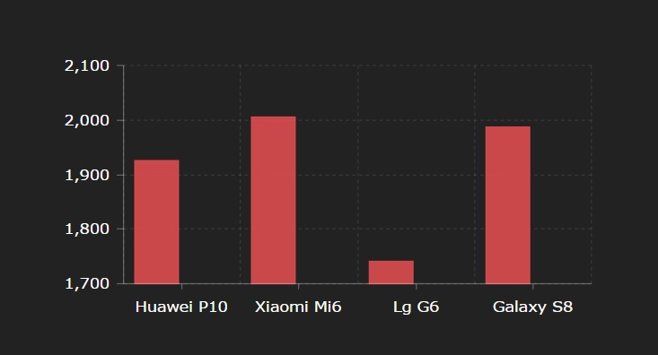 Huawei P10 review: 2 pasi inapoi, theverge.com!
