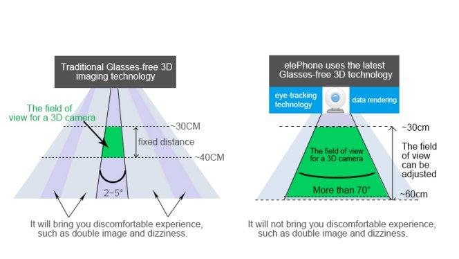 elephone p8 3d vine cu tehnologie a ecranului 3d!