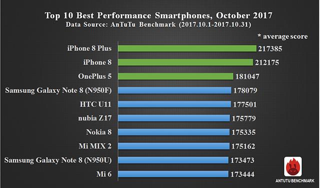 top 10 telefoane in antutu, luna octombrie 2017