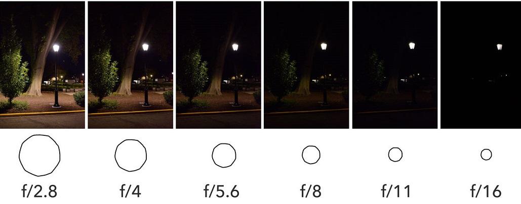 ce inseamna f/1.8, f/2.0, f/1.5 in specificatiile camerelor foto?