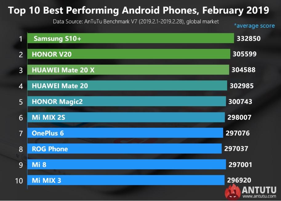 TOP 10 AnTuTu, februarie 2019, Samsung direct pe primul loc