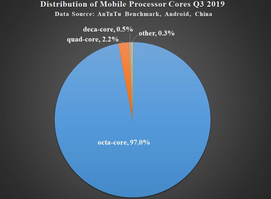 iata ce specificatii prefera utilizatorii de telefoane android (2019/2020)